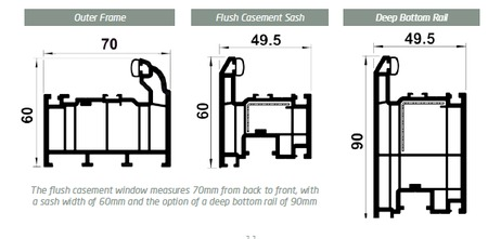 Flush Sash upvc profile dimensions